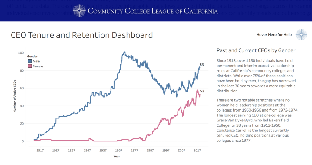 CEO Tenure & Retention Dashboard